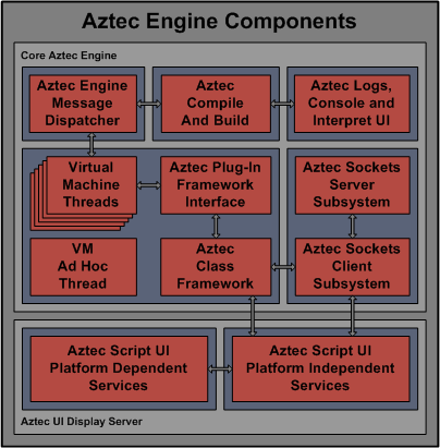 Aztec Engine Components
