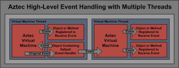 Aztec Event Handling with Multiple Threads