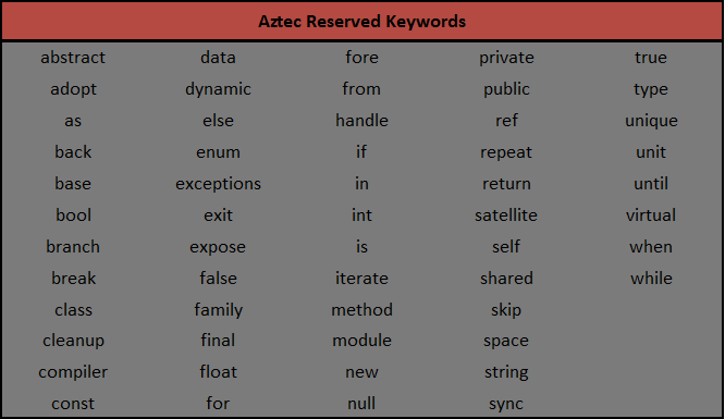 Aztec Reserved Keywords