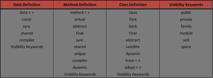 Keywords for Data, Method and Class Definitions