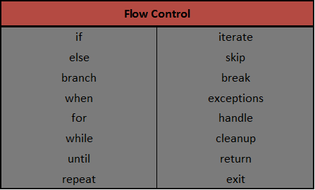Flow Control Keywords