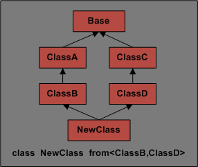 Sample Multiple Inheritance Hierarchy